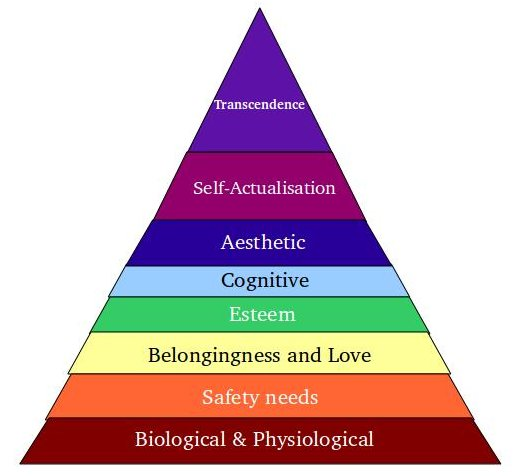 The New Maslows Hierarchy Of Needs Mentorprisingcom